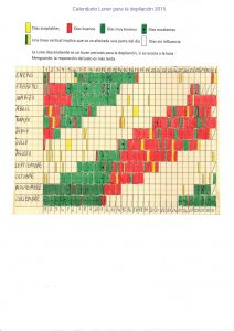 Calendario de depilacion, Red cultivarsalud