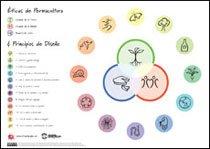 pc_principles_poster_es