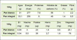 Los hidratos de carbono engordan revista cultivarsalud - Alimentos que engordan por la noche ...